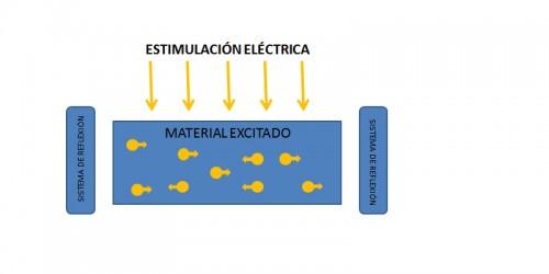 estimulacion-laser-2