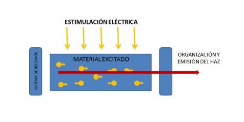 estimulacion-laser-3